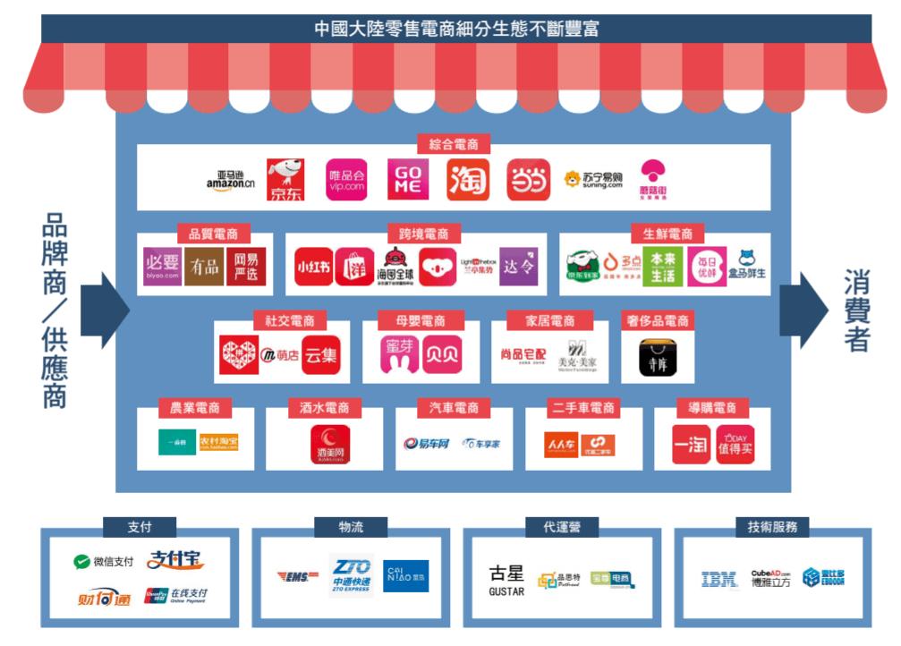 中國大陸零售電商有哪些(前進新大陸製表)