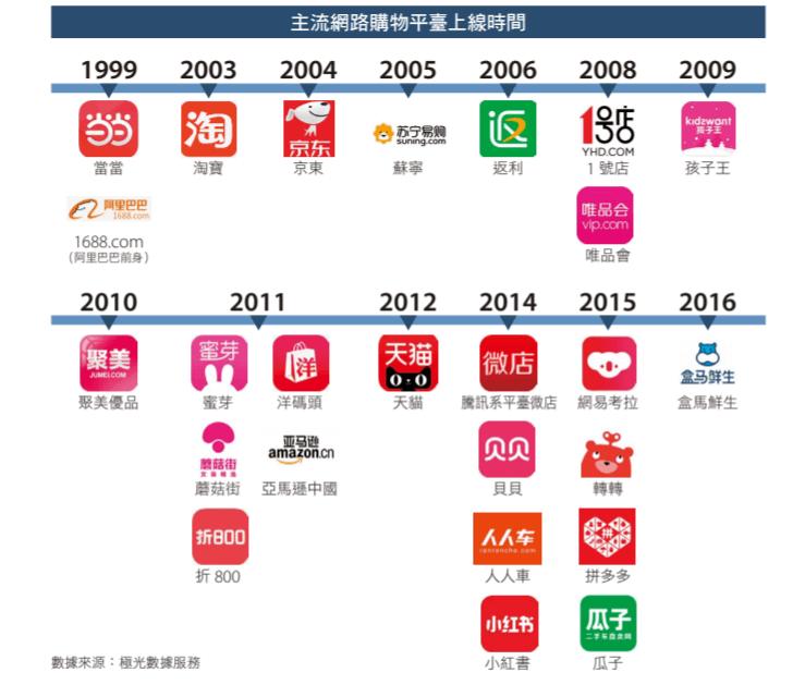 中國大陸主流網路購物平台(前進新大陸製表)