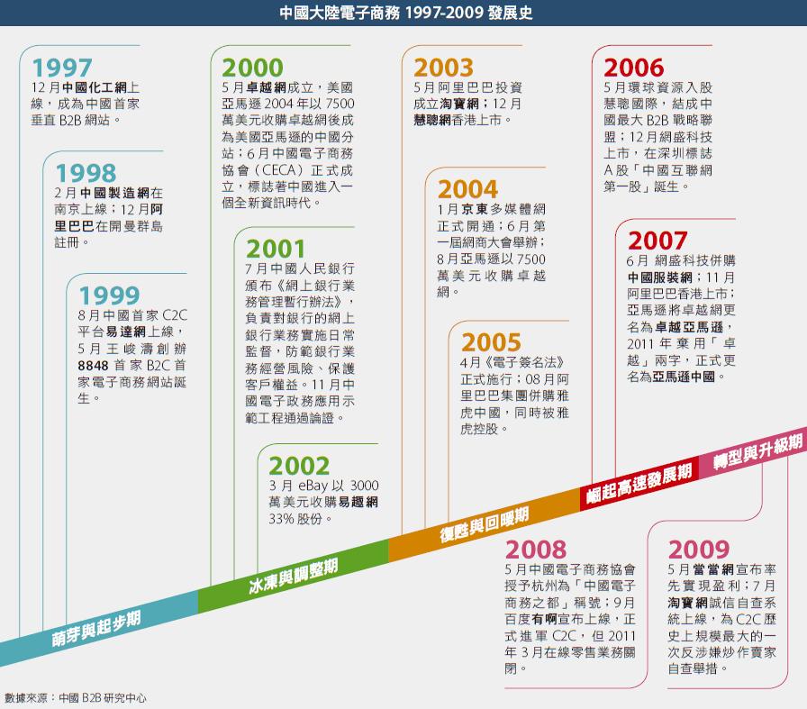 中國大陸電資商務發展史(前進新大陸製表)