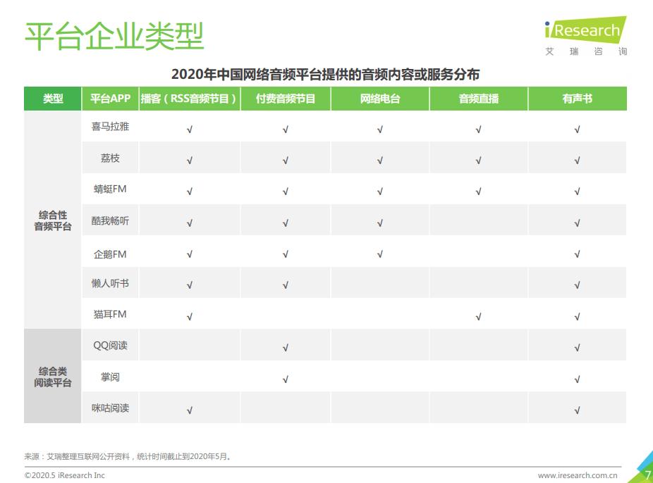 2020年中國網路音頻平臺 艾瑞諮詢統計分析