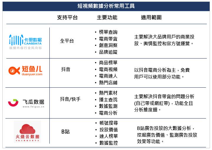 中國短視頻數據分析工具 中國影音平台常用的數據分析工具