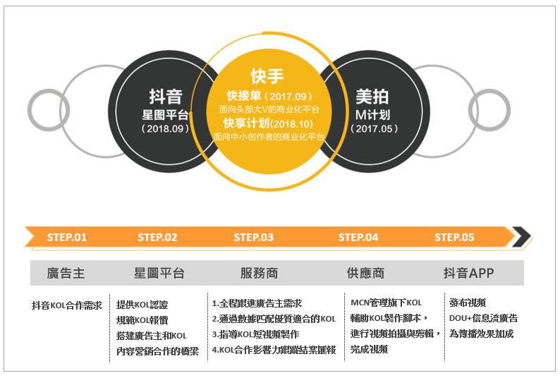中國大陸直播平台的發展 中國大陸短視頻平台的發展
