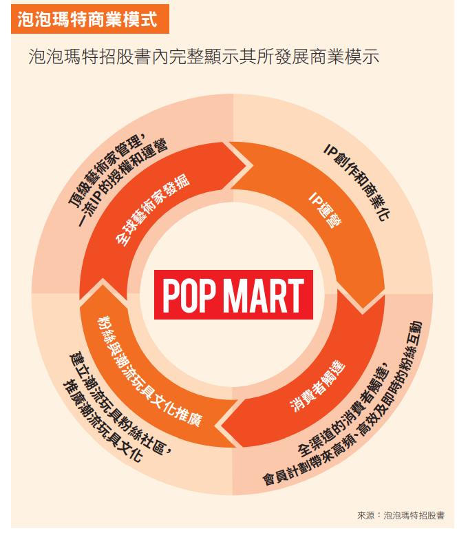 泡泡瑪特發展的商業模式_前進新大陸