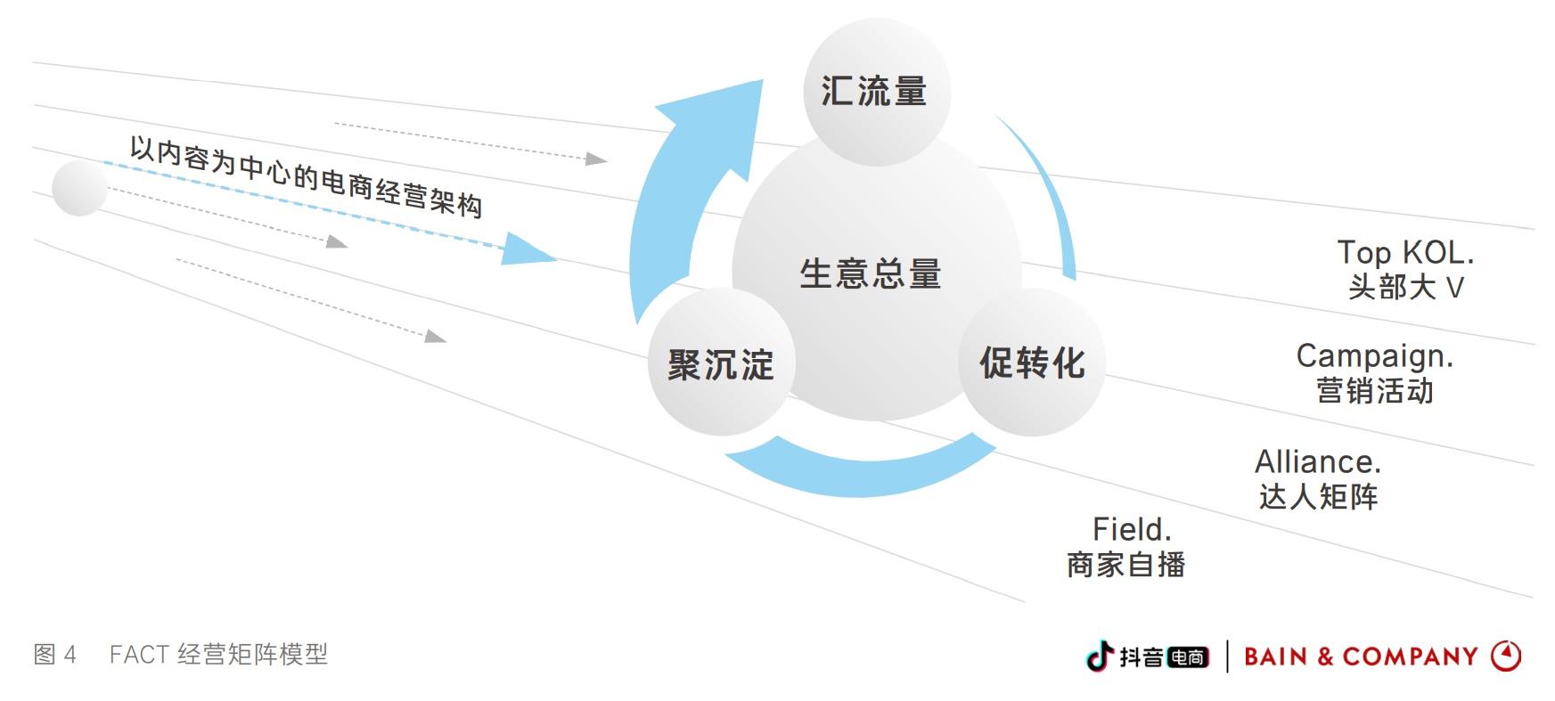 抖音電商_興趣電商_FACT 經營矩陣模型