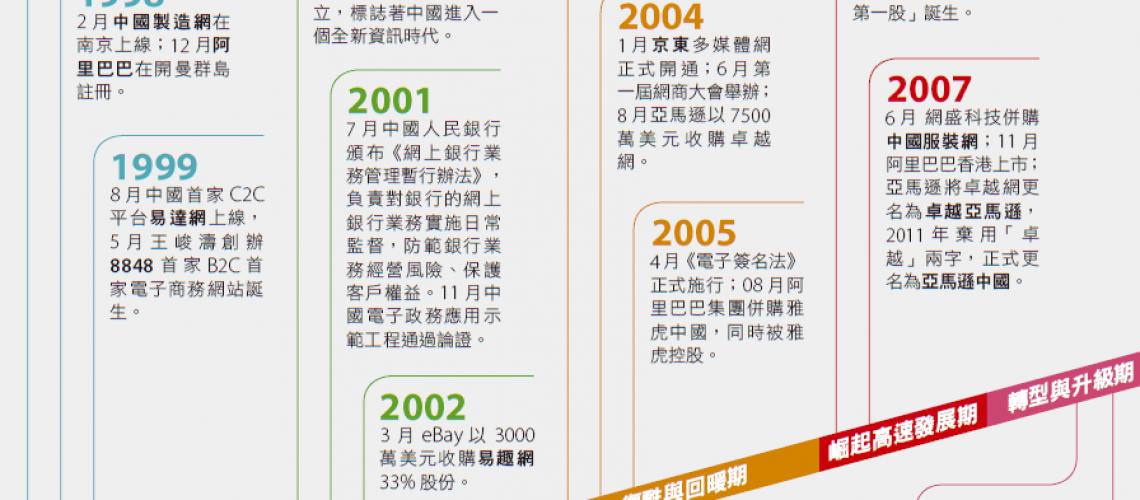 中國大陸電資商務發展史(前進新大陸製表) 數據來源:中國B2B研究中心/製表:前進新大陸